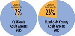 SOURCE: THE HUMBOLDT COUNTY SHERIFF'S  OFFICE, THE CALIFORNIA ATTORNEY GENERAL'S OFFICE AND THE U.S. CENSUS. - In 2015, 7 percent of California's adult arrests were for public intoxication, compared to 23 percent of Humboldt County's. That year, Humboldt County accounted for 3 percent of the state's public intoxication arrests though it is home to just 0.4 percent of the state's population.