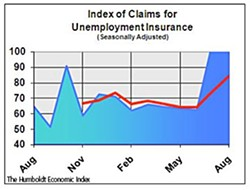 Unemployment claims were off the charts in the most recent issue of the Humboldt Economic Index, a monthly report on the local economy compiled by HSU Economics Department Chair Erick Eschker and others. Courtesy The Humboldt Economic Index.
