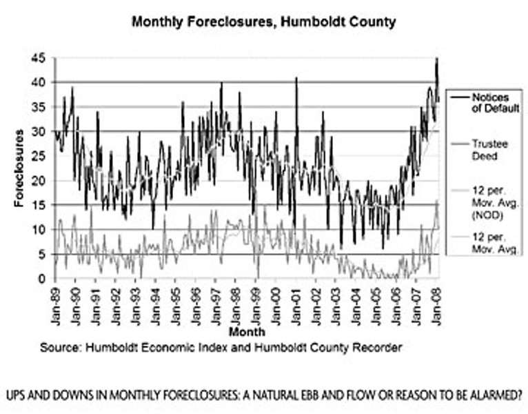 Ups and downs in monthly foreclosures: A natural ebb and flow or reason to be alarmed?