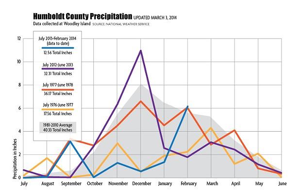 drought-graph-update.jpg