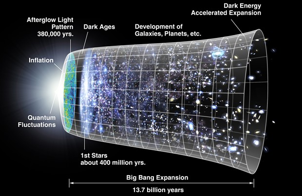 "Where's God when you need Her? If anywhere (big ""if""), right there on the far left, quantumly fluctuating. It's all downhill after that. - COURTESY OF NASA"