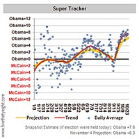 Ground Game www.fivethirtyeight.com's Super Tracker shows movement in all polls for the past several months.