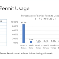 Paso asks for more time to collect senior parking program data