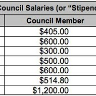Grover Beach council will increase stipends