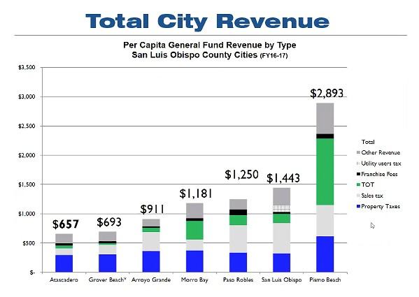 LAST PLACE The city of Atascadero receives less tax revenue than other cities in SLO County. - GRAPHIC COURTESY OF THE CITY OF ATASCADERO