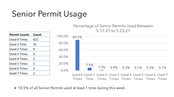 OCCUPIED Approximately 10 to 11 percent of 694 senior parking permit holders are utilizing Paso Robles' senior parking program. - IMAGE COURTESY OF THE CITY OF PASO ROBLES