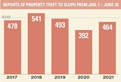 RETURNING TO OLD HABITS Reports of property theft from Jan. 1 to June 30 from 2017 to 2021 show that the crime is returning to pre-pandemic levels since the lockdown has been lifted. - SOURCE: SLO POLICE DEPARTMENT
