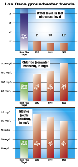 WRONG DIRECTION Three important metrics to measure the health of the Los Osos Valley Groundwater Basin show troubling trends. While nitrate levels are dropping steadily, chloride levels (salt from seawater intrusion) are increasing. None of the metrics have reached their target levels. - DATA COURTESY OF THE LOS OSOS CSD/GRAPHIC DESIGNED BY ALEX ZUNIGA