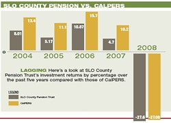 LAGGING :  Here's a look at SLO County Pension Trust's investment returns by percentage over the past five years compared with those of CalPERS.