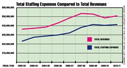 UP AND UP:  Employee costs have closely shadowed the city of San Luis Obispo's revenues. The lower line—employee expenses—is set to rise dramatically while the upper line—revenues—likely won't go up nearly as fast. - IMAGE COURTESY OF THE CITY OF SAN LUIS OBISPO