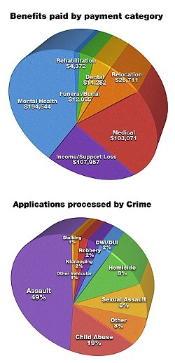 BENEFITS AND APPLICATIONS:  All graphs are based on data for SLO County, which was provided by the California Victim Compensation and Government Claims Board. - GRAPHIC BY ALEX ZUNIGA