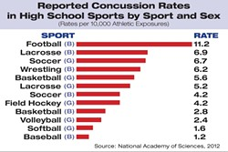 REPORTED CONCUSSION RATES  IN HIGH SCHOOL SPORTS BY SPORT AND SEX: - SOURCE: NATIONAL ACADEMY OF SCIENCES, 2012