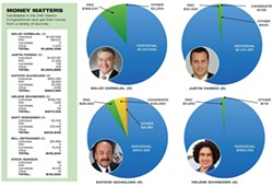 MONEY MATTERS :  Candidates in the 24th District Congressional race get their money from a variety of sources. - GRAPHIC BY ALEX ZUNIGA