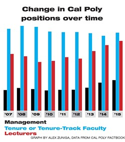 CHANGE IN CAL POLY POSITIONS OVER TIME: - GRAPHIC BY ALEX ZUNIGA
