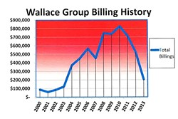MAD MONEY:  The Wallace Group raked in more than $6 million from the South SLO County Sanitation District between 1999 and 2010, according to a recently released audit. - IMAGE COURTESY OF KNUDSON AND ASSOCIATIES
