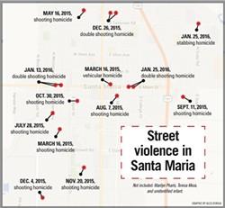 STREET VIOLENCE IN SANTA MARIA: - GRAPHIC BY ALEX ZUNIGA