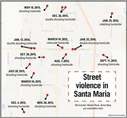 STREET VIOLENCE IN SANTA MARIA: - GRAPHIC BY ALEX ZUNIGA