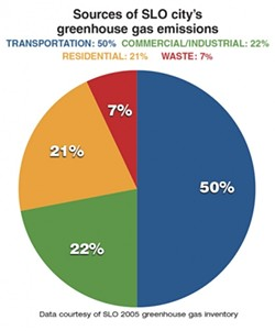DATA COURTESY OF SLO 2005 GREENHOUSE GAS INVENTORY