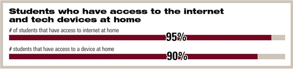 LINKED An overwhelming 90 percent of students surveyed throughout the San Luis Coastal Unified School District said they have access to technology at home. - INFOGRAPHIC BY ALEX ZUNIGA/DATA COURTESY OF SAN LUIS COSTAL UNIFIED SCHOOL DISTRICT