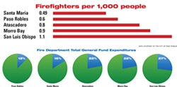 UNDERSTAFFED Paso Robles has fewer firefighters per 1,000 residents than other local cities and spends a lower percentage of general funds on its fire department than comparable cities. - DATA COURTESY OF THE CITY OF PASO ROBLES