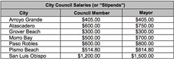 MO' MONEY The Grover Beach City Council plans to increase pay for council members and the mayor for first time in more than 30 years. - FILE PHOTO