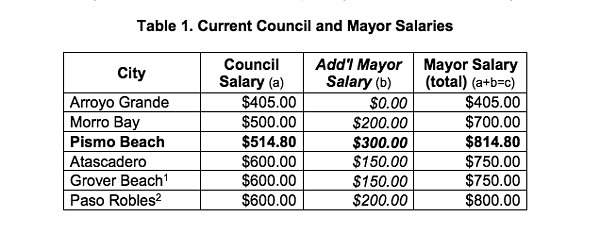 PAY DAY Pismo Beach City Council members and its mayor will get a pay increase of 50 percent. The council's last pay raise was approved in 2008. - PHOTO BY COURTESY OF THE CITY OF PISMO BEACH