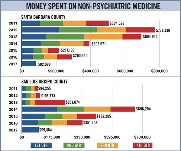 MEDICATED Both the SLO County and Santa Barbara County jails spend hundreds of thousands of dollars on non-psychiatric medication for sick inmates. Jail officials say that many inmates enter the jail suffering from chronic conditions such as heart disease, diabetes, hepatitis C, and other illnesses that require regular medication. - GRAPHIC BY ALEX ZUNIGA