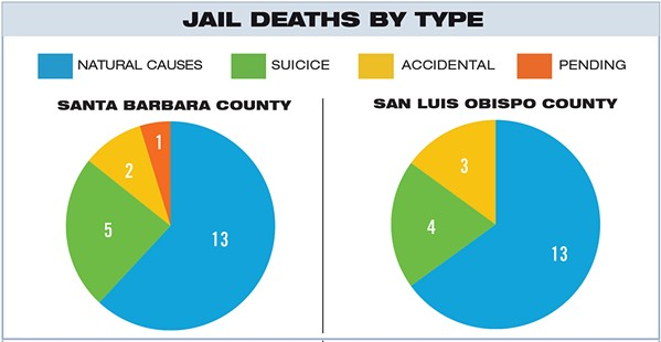 """JAIL DEATHS BY TYPE Santa Barbara County: Coroners reports show that 21 inmates died in the Santa Barbara County Main Jail between 2000 and 2018. Most of those deaths were classified as """"natural,"""" with deceased inmates suffering from a variety of chronic illnesses. SLO County: Since 2000, 20 inmates have died in the SLO County Jail. Many of those deaths were classified as natural. However, the families of some inmates dispute those findings and believe that poor medical care and negligence may have caused or hastened some of those deaths. - GRAPHIC BY ALEX ZUNIGA"""