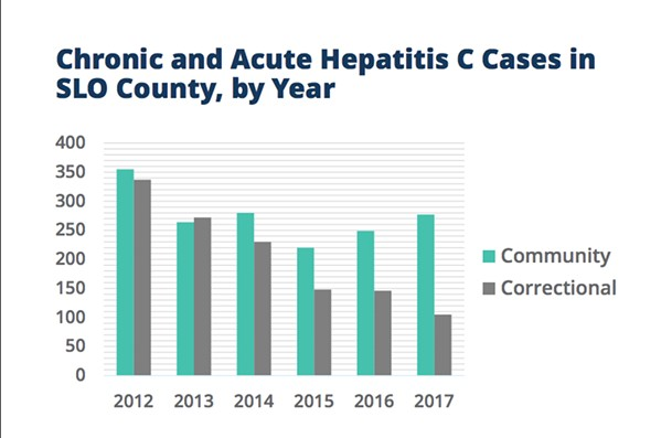 TROUBLING NUMBERS An increase in intravenous drug use as a result of the nation's opioid epidemic is fueling a rise in hepatitis C and HIV/AIDS cases in SLO County, according to one Health Agency official. - GRAPHIC COURTESY OF SLO COUNTY