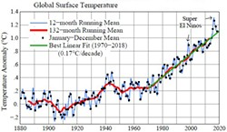 """BY THE NUMBERS James Hansen, former NASA scientist and an author of """"Global Temperature in 2017,"""" shared this up-to-date global temperature graph showing an upward trend in surface temperature of the Earth. - IMAGE COURTESY OF MAKIKO SATO"""