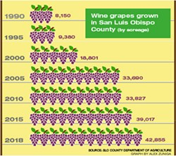 GROWTH The growth of the SLO County wine industry has increased demand on the Paso Robles basin over time. The basin, which serves 40 percent of all the county's agriculture, is overdrafted by 13,700 acre-feet annually. - GRAPH BY ALEX ZUNIGA