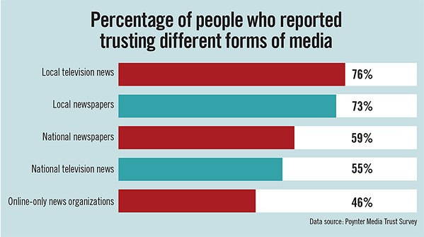 COMPARING TRUST According to a 2018 survey from the Poynter Institute, Americans trust local newspapers more than national print outlets. - GRAPHIC BY ALEX ZUNIGA
