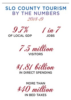 SLO County tourism by the numbers 2018-19 - DATA COURTESY OF SLOCAL, 2018-19 ANNUAL REPORT