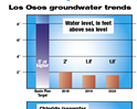 Facing another drought and a teetering basin, Los Osos will investigate new water sources