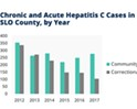 Opioids blamed for increase in SLO County HIV and hep. C cases