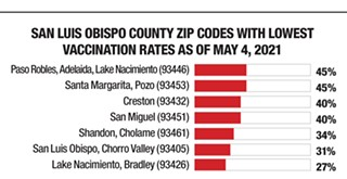 SLO County will dismantle COVID-19 mass vaccination clinics in June as vaccine demand drops, rates lag