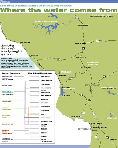 WATERWORKS:  Lumping all the county's various groundwater basins into one overall source, SLO County's water comes from nine different sources. The key below details which areas rely on which sources, and the map on the right shows the approximate location of these water sources. - INFOGRAPHIC BY HEATHER WALTER, DATA COMPILED BY RHYS HEYDEN