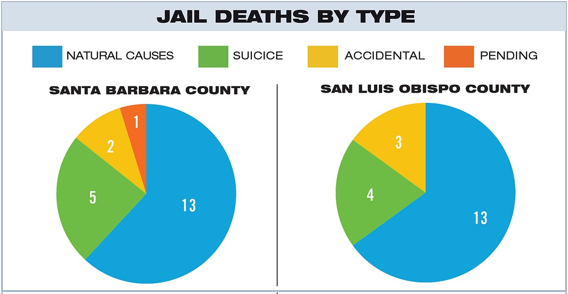 "JAIL DEATHS BY TYPE Santa Barbara County: Coroners reports show that 21 inmates died in the Santa Barbara County Main Jail between 2000 and 2018. Most of those deaths were classified as ""natural,"" with deceased inmates suffering from a variety of chronic illnesses. SLO County: Since 2000, 20 inmates have died in the SLO County Jail. Many of those deaths were classified as natural. However, the families of some inmates dispute those findings and believe that poor medical care and negligence may have caused or hastened some of those deaths. - GRAPHIC BY ALEX ZUNIGA"