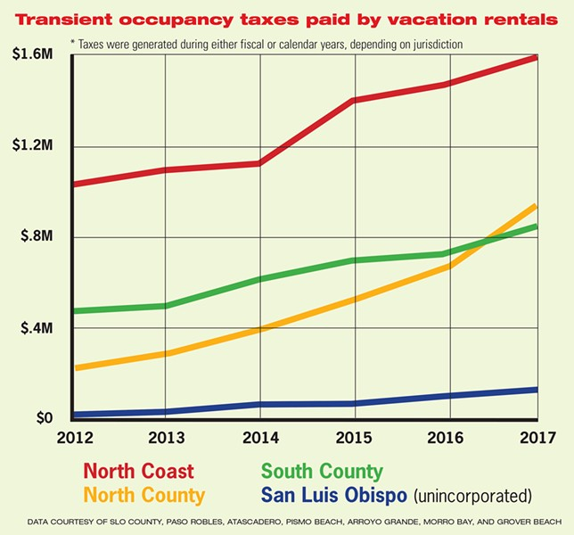 TRANSIENT OCCUPANCY TAXES PAID BY VACATION RENTALS - DATA COURTESY OF SLO COUNTY, PASO ROBLES, ATASCADERO, PISMO BEACH, ARROYO GRANDE, MORRO BAY, AND GROVER BEACH