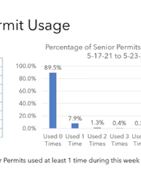 OCCUPIED Approximately 10 to 11 percent of 694 senior parking permit holders are utilizing Paso Robles' senior parking program.
