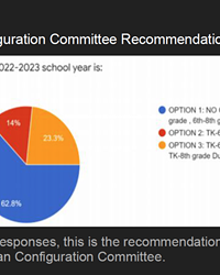 MAJORITY RULES Paso Robles Joint Unified School District will keep its current grade-span configuration of TK through fifth grade and sixth through eighth grade campuses.