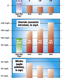 WRONG DIRECTION Three important metrics to measure the health of the Los Osos Valley Groundwater Basin show troubling trends. While nitrate levels are dropping steadily, chloride levels (salt from seawater intrusion) are increasing. None of the metrics have reached their target levels.
