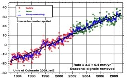 SEA-LEVEL RISE IN MILLIMETERS, AVERAGED OVER THE OCEAN SURFACE:  The measurements come from NASA satellites TOPEX and Jason. This graph is taken from Dr. Steve Narem (sealevel.colorado.edu).