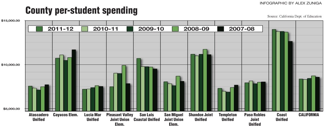 SINCE THE FALL:  Most SLO County districts either leveled off or declined in per student funding when the recession hit.
