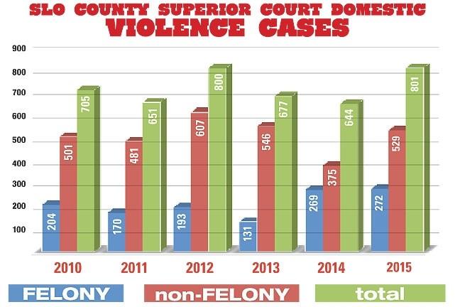 SLO COUNTY SUPERIOR COURT DOMESTIC VIOLENCE CASES 2010–2015: - GRAPHIC BY ALEX ZUNIGA