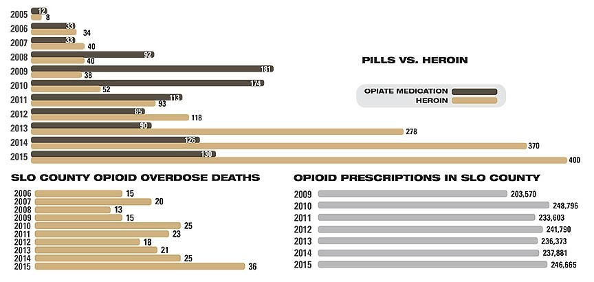 OPIOID STATS: - GRAPHIC BY ALEX ZUNIGA