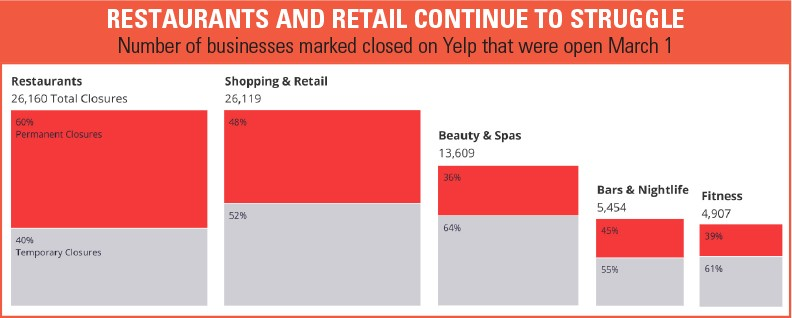 MOST CLOSURES According to a recent Yelp Economic Average Report, restaurants and retail have been hit the hardest during the coronavirus pandemic, with 23,981 closures (53 percent permanent), as of June 15. - GRAPHIC AND DATA: YELP.COM