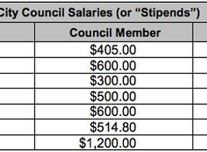 Grover Beach council will increase stipends