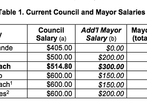 Pismo council and mayor to get pay raise