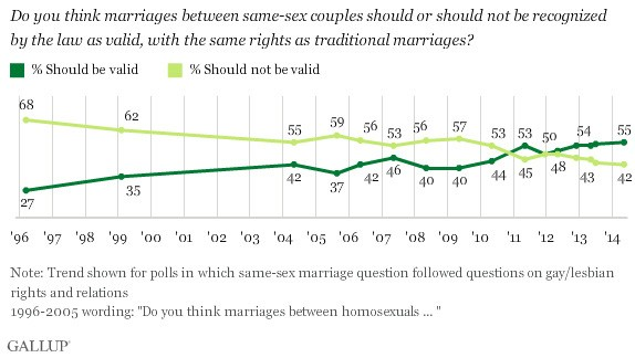National approval rates of same-sex marriage throughout the years. Source: Gallup Poll
